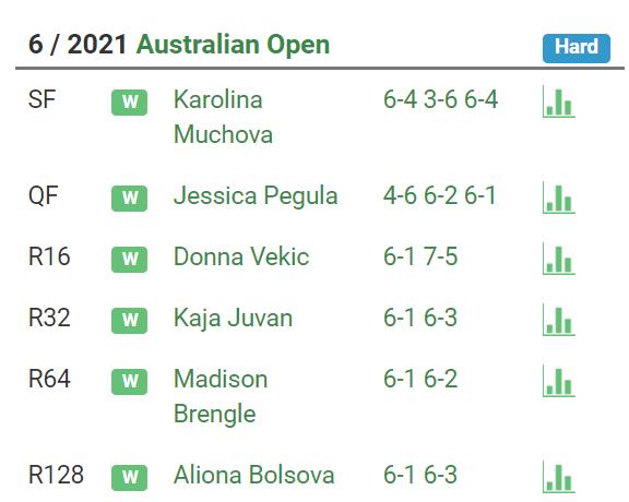 Наоми Осака – Дженнифер Брэди. Кто станет чемпионкой Australian Open? - изображение 1