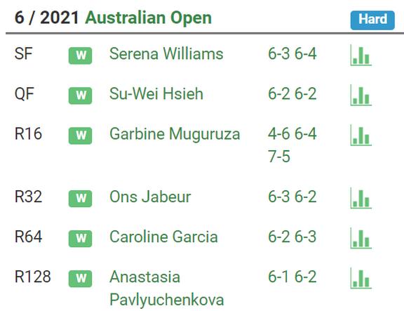 Наоми Осака – Дженнифер Брэди. Кто станет чемпионкой Australian Open? - изображение 2