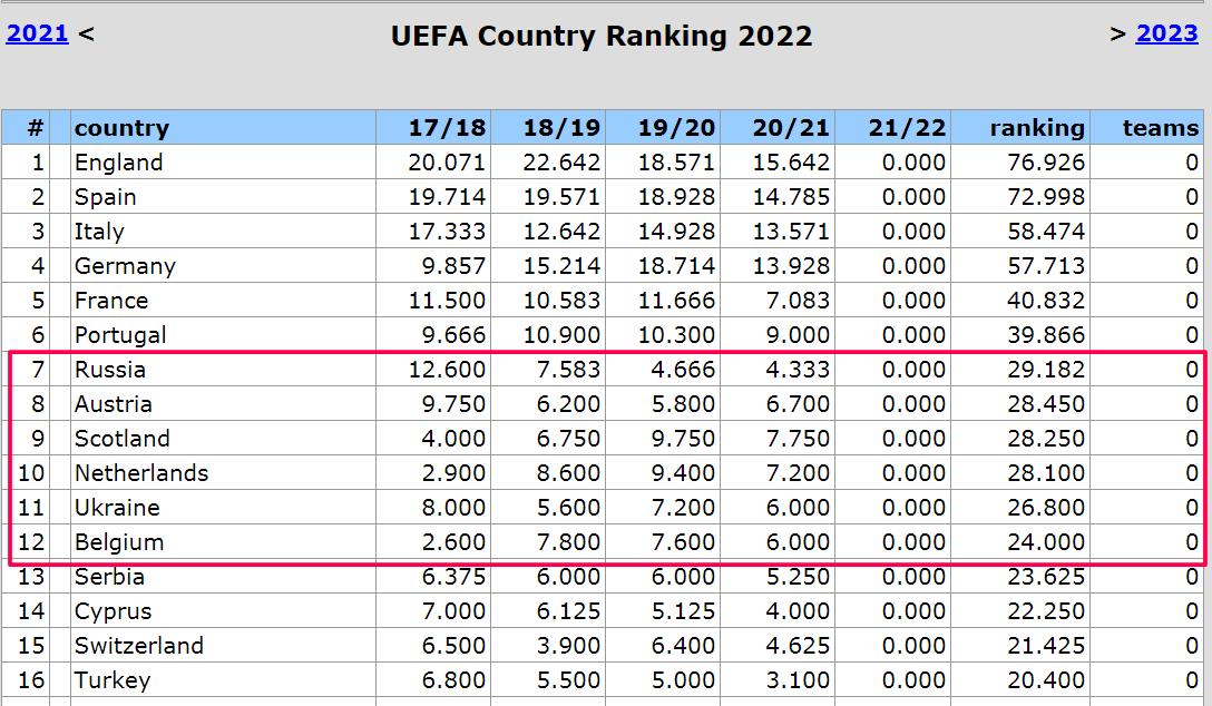 Таблица коэффициентов: фактор Динамо важный с учетом борьбы в следующем сезоне - изображение 1