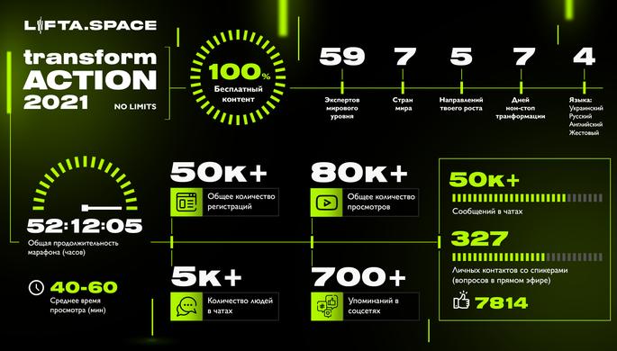 Образовательное пространство LIFTA.SPACE стартовала: итоги марафона transformACTION 2021 - изображение 1