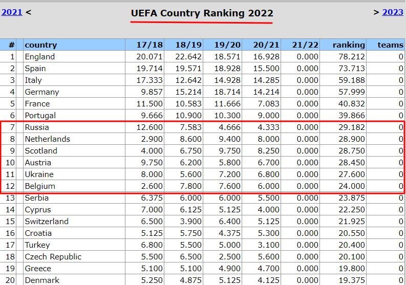 Таблица коэффициентов УЕФА. Украинский дубль, австрийское падение и шотландские аргументы - изображение 1