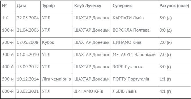 Солидная цифра: Луческу провел юбилейный поединок во главе украинских команд - изображение 1