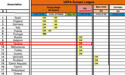 Переможець Кубка України автоматично не потрапляє в групу Ліги Європи. Доведеться проходити відбір - изображение 1