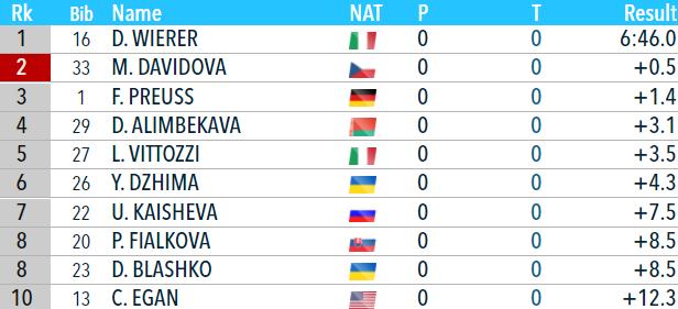 Біатлон онлайн текстова трансляція Кубка світу. Жіночий спринт в Нове Мєсто. Як це було - изображение 4
