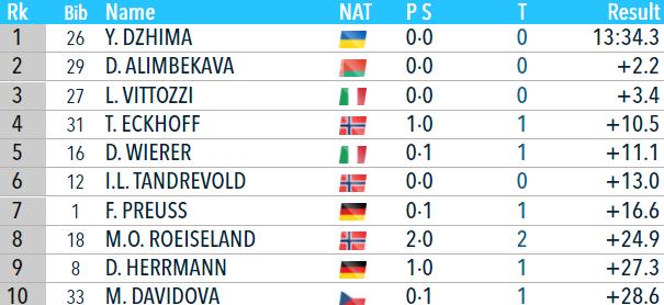 Біатлон онлайн текстова трансляція Кубка світу. Жіночий спринт в Нове Мєсто. Як це було - изображение 3