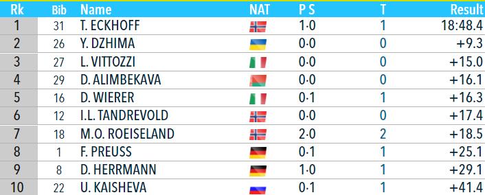 Біатлон онлайн текстова трансляція Кубка світу. Жіночий спринт в Нове Мєсто. Як це було - изображение 2