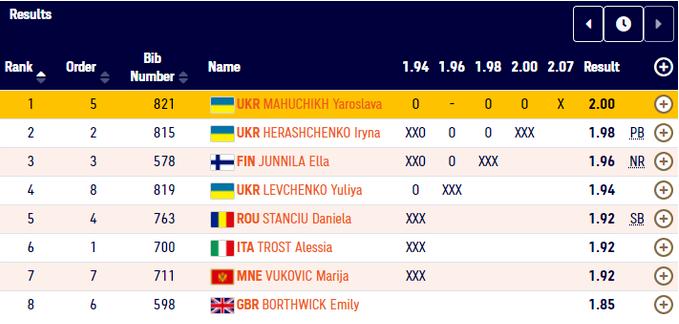 Ярослава Магучих - чемпионка Европы по прыжкам в высоту, Ирина Геращенко - вице-чемпионка - изображение 1