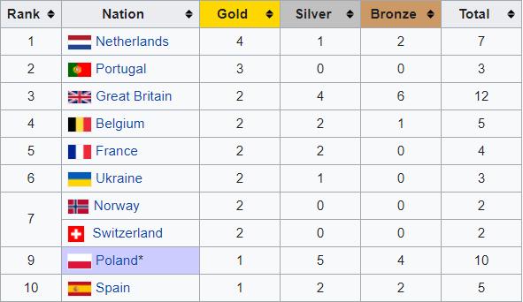 Україна – шоста в медальному заліку чемпіонату Європи в приміщенні - изображение 1