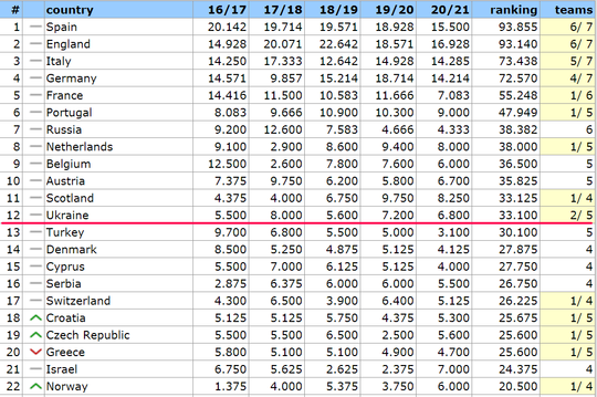 Таблица коэффициентов. Цена удачных результатов возрастает - изображение 2