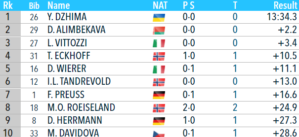 Лучший в карьере спринт Джимы, возвращение Пидручного и другие итоги этапа Кубка мира в Нове Место (I) - изображение 1