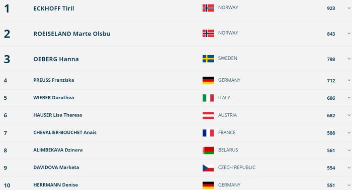 Лучший в карьере спринт Джимы, возвращение Пидручного и другие итоги этапа Кубка мира в Нове Место (I) - изображение 3