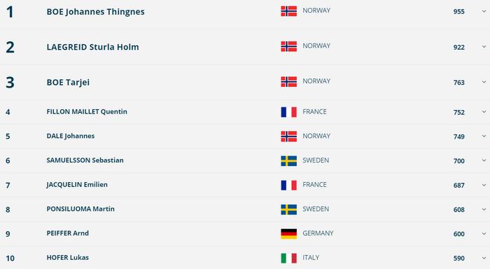 Лучший в карьере спринт Джимы, возвращение Пидручного и другие итоги этапа Кубка мира в Нове Место (I) - изображение 4
