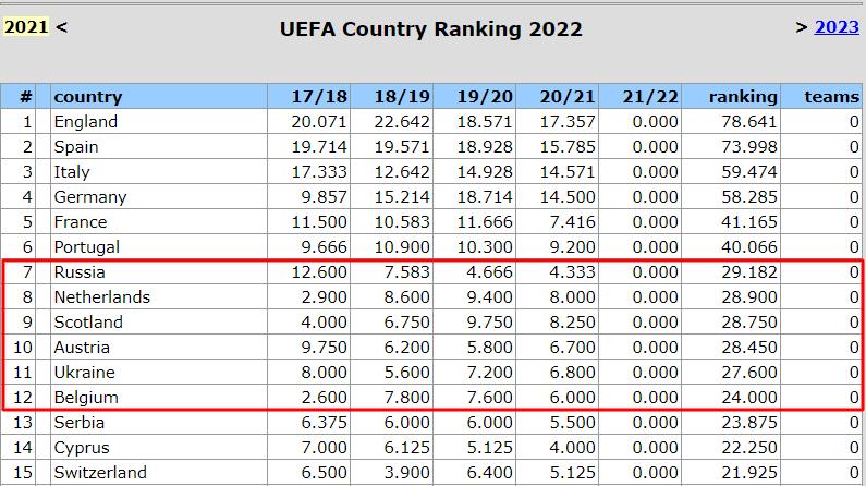 Таблица коэффициентов УЕФА. Один эффективнее двух – Шотландия увеличила отрыв, Украина на грани - изображение 1