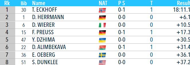 Биатлон онлайн текстовая трансляция Кубка мира. Женский спринт в Нове Место. Как это было - изображение 1