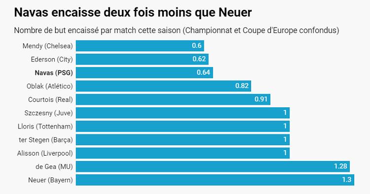 Кейлор Навас - лучший вратарь мира прямо сейчас. Его статистика поражает - изображение 1