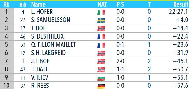 Биатлон онлайн текстовая трансляция Кубка мира. Мужской спринт в Эстерсунде. Как это было - изображение 1