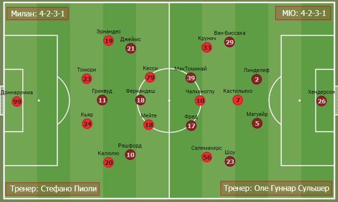 Дуэль джокеров в дьявольском дерби. Тактика в матче Милан - Манчестер Юнайтед - изображение 1