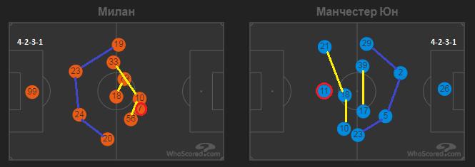 Дуэль джокеров в дьявольском дерби. Тактика в матче Милан - Манчестер Юнайтед - изображение 2