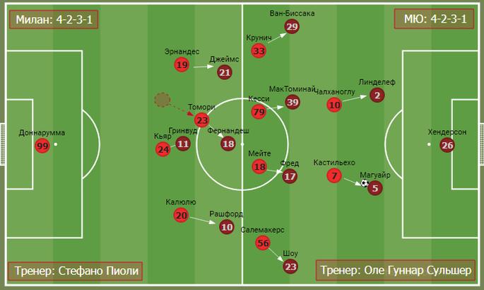 Дуэль джокеров в дьявольском дерби. Тактика в матче Милан - Манчестер Юнайтед - изображение 5