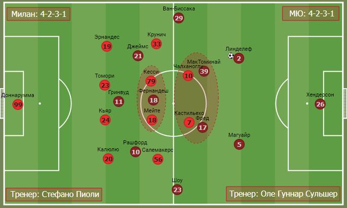 Дуэль джокеров в дьявольском дерби. Тактика в матче Милан - Манчестер Юнайтед - изображение 6