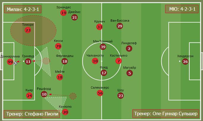 Дуэль джокеров в дьявольском дерби. Тактика в матче Милан - Манчестер Юнайтед - изображение 7