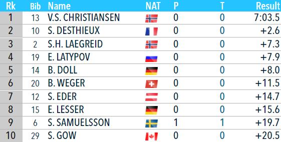 Биатлон онлайн текстовая трансляция Кубка мира. Мужской масс-старт в Эстерсунде. Как это было - изображение 5