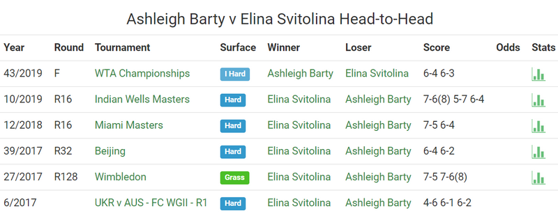 Элина Свитолина проиграла Эшли Барти в полуфинале Miami Open. Как это было - изображение 2