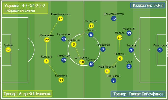 Недоразумение, от которого будет польза на Евро-2020. Тактика в матче Украина - Казахстан - изображение 1