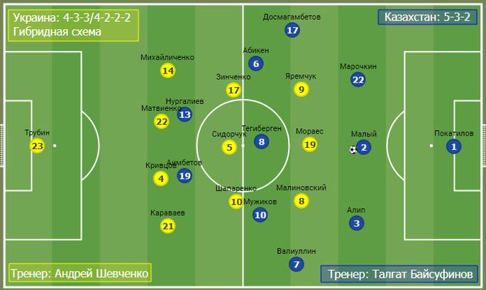 Недоразумение, от которого будет польза на Евро-2020. Тактика в матче Украина - Казахстан - изображение 4