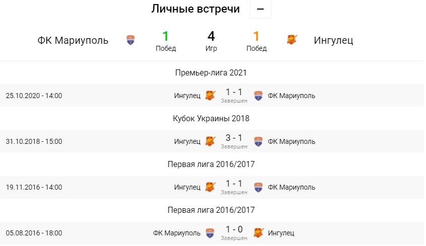 Мариуполь - Ингулец. Анонс и прогноз на матч УПЛ на 03.04.2021 - изображение 3