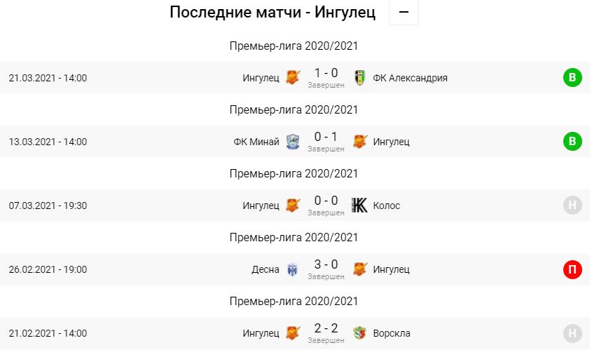 Мариуполь - Ингулец. Анонс и прогноз на матч УПЛ на 03.04.2021 - изображение 2