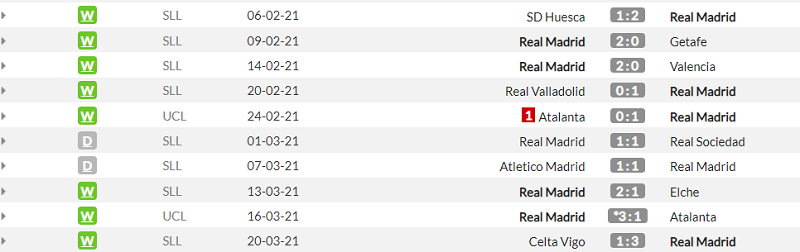 Реал - Эйбар. Анонс и прогноз матча Примеры на 3.04.2021 - изображение 1