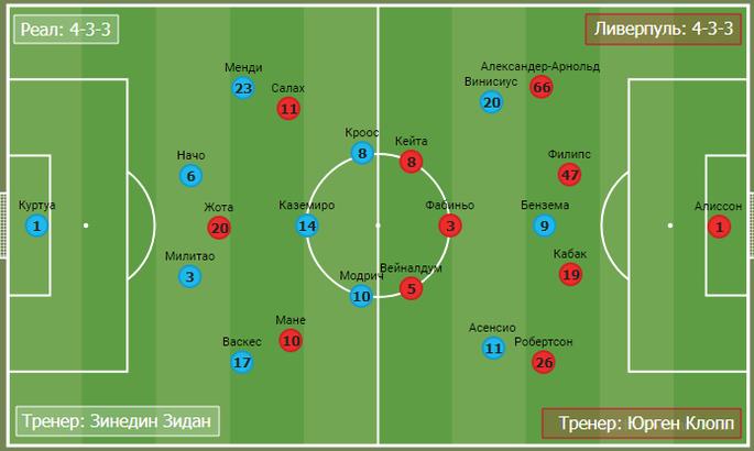 Джебы Зидана едва не отправили Клоппа в нокаут. Тактика в матче Реал - Ливерпуль - изображение 1
