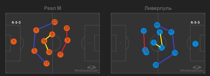 Джебы Зидана едва не отправили Клоппа в нокаут. Тактика в матче Реал - Ливерпуль - изображение 2