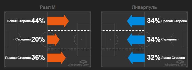Джебы Зидана едва не отправили Клоппа в нокаут. Тактика в матче Реал - Ливерпуль - изображение 4