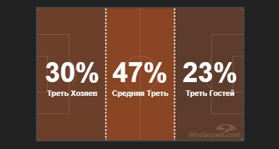 Джебы Зидана едва не отправили Клоппа в нокаут. Тактика в матче Реал - Ливерпуль - изображение 5
