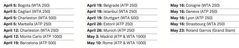 Конечная цель – Париж: главные вопросы грунтового сезона в мировом теннисе - изображение 1
