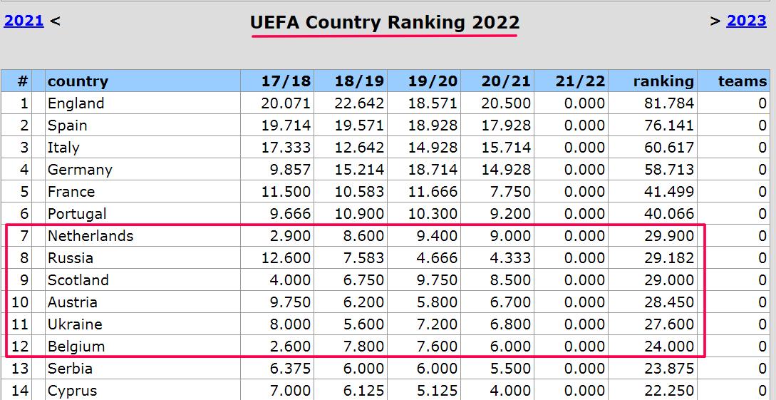 Таблица коэффициентов. Нидерланды не идут в отрыв от Украины, Англия замахнулась на испанскую гегемонию - изображение 1
