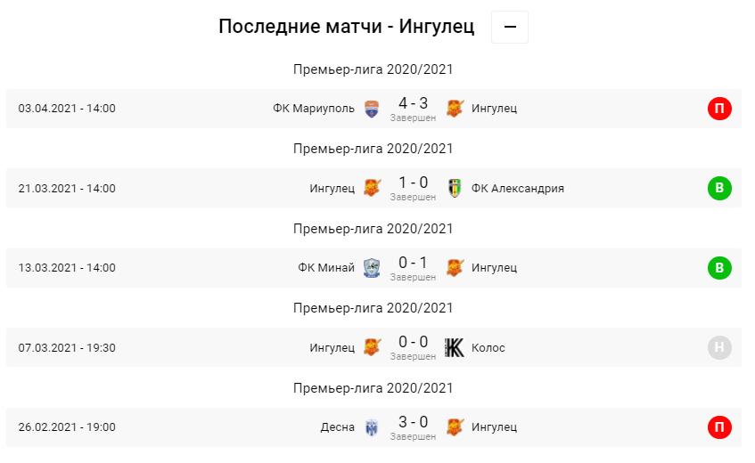 Заря - Ингулец. Анонс и прогноз матча УПЛ на 11.04.2021 - изображение 2