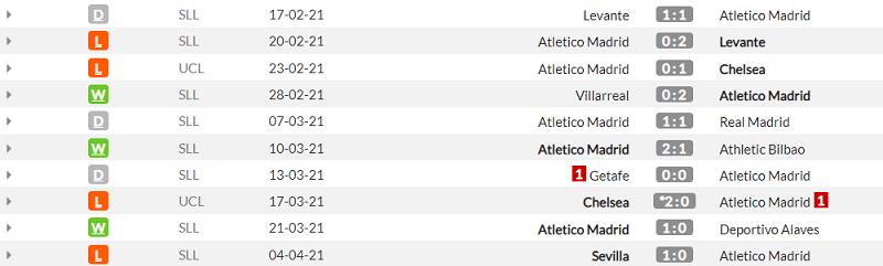 Бетіс - Атлетіко. Анонс та прогноз матчу Прімери на 11.04.2021 - изображение 2