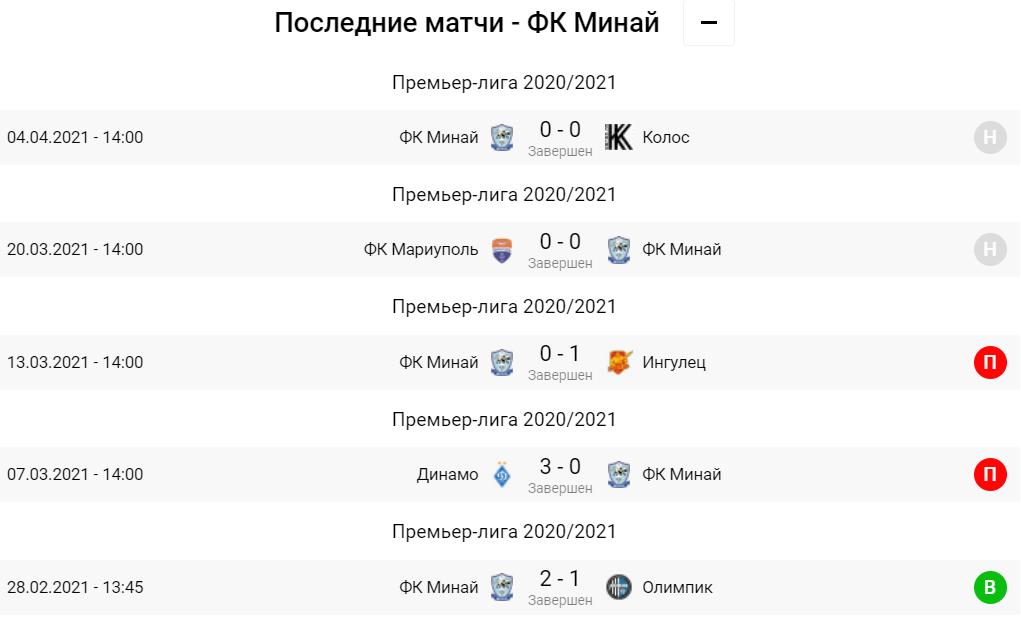 Рух - Минай. Анонс та прогноз на матч УПЛ на 11.04.2021 - изображение 2