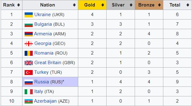 Украина выиграла оба медальных зачета чемпионата Европы по тяжелой атлетике в Москве - изображение 1