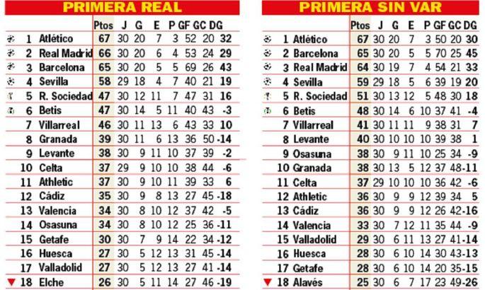 AS: Барселона опережает Реал в таблице Ла Лиги, которая составлена без вмешательства системы VAR - изображение 1
