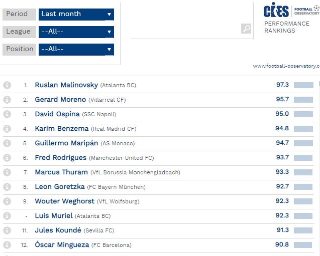 Маліновський - найкращий гравець топ-5 ліг Європи за місяць за версією CIES - изображение 1