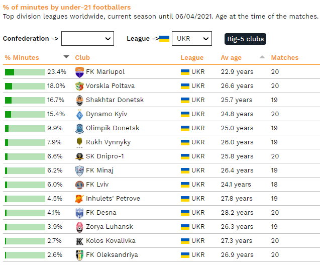 Маріуполь - наймолодша команда УПЛ. Шахтар трохи випереджає Динамо - изображение 1