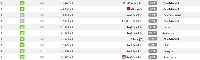 Ливерпуль - Реал. Анонс и прогноз матча Лиги чемпионов на 14.04.2021 - изображение 2