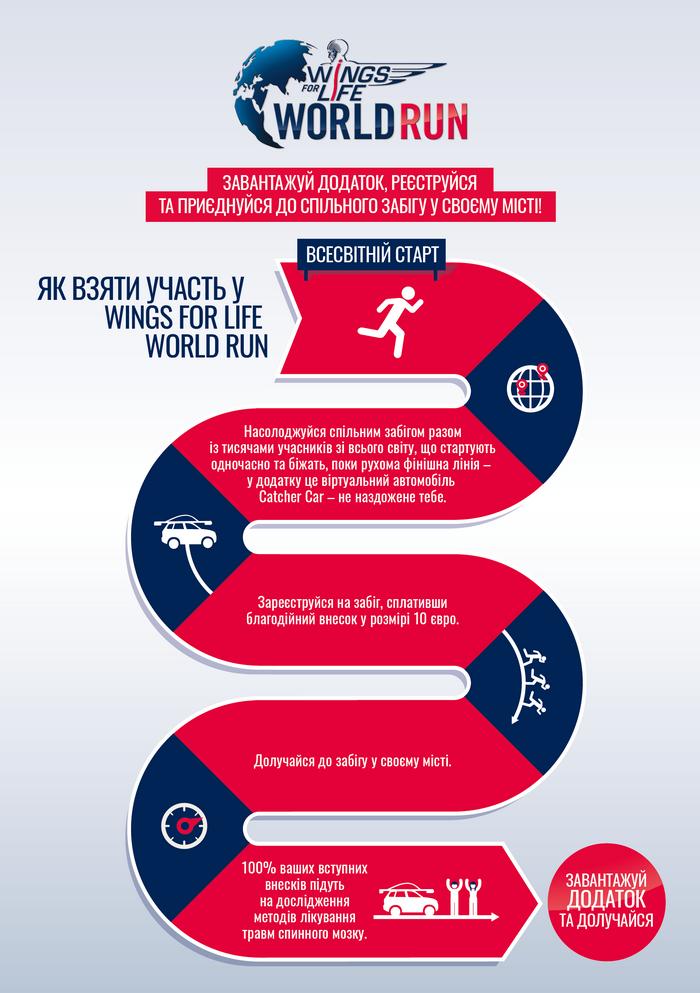 Благодійний забіг Wings for Life World Run 2021 – приєднуйся 9 травня! - изображение 1