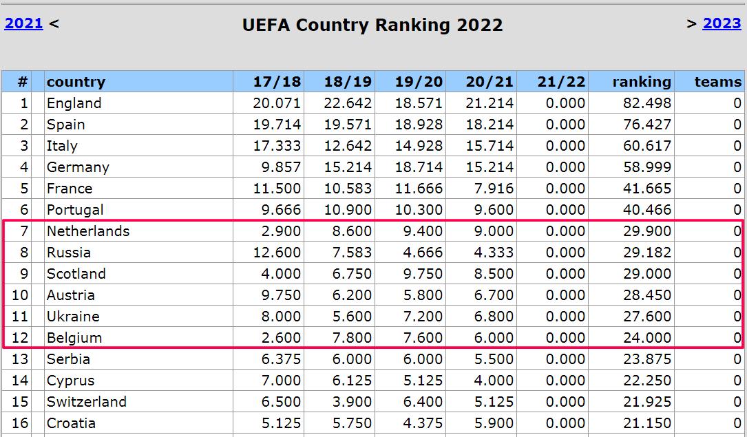 Таблица коэффициентов: Украина в топ-10 сезонного рейтинга, Нидерланды немного увеличили отрыв - изображение 1