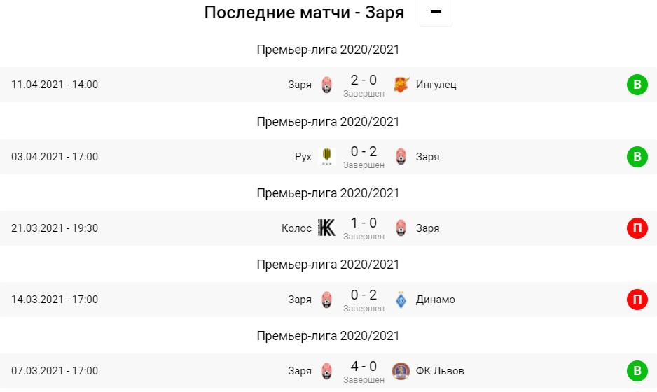 Ворскла - Зоря. Анонс та прогноз на матч УПЛ на 17.04.2021 - изображение 2