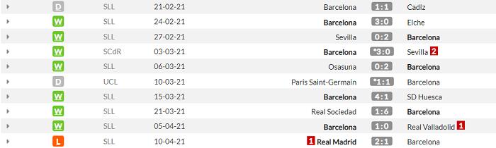 Атлетик - Барселона. Анонс и прогноз финала Кубка короля на 17.04.2021 - изображение 2